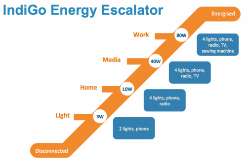 Accès à l'énergie par paliers avec IndiGo
