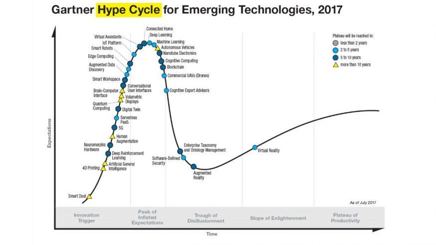 Hype Cycle : le panorama annuel des nouvelles technologies