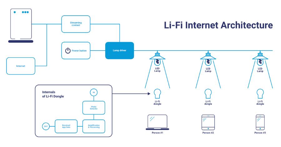 LiFi Internet Architecture