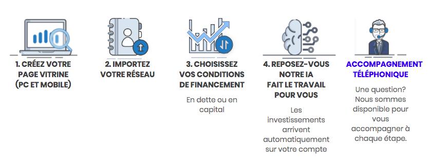 Le financement de startup et TPE par AYOMI en 5 étapes