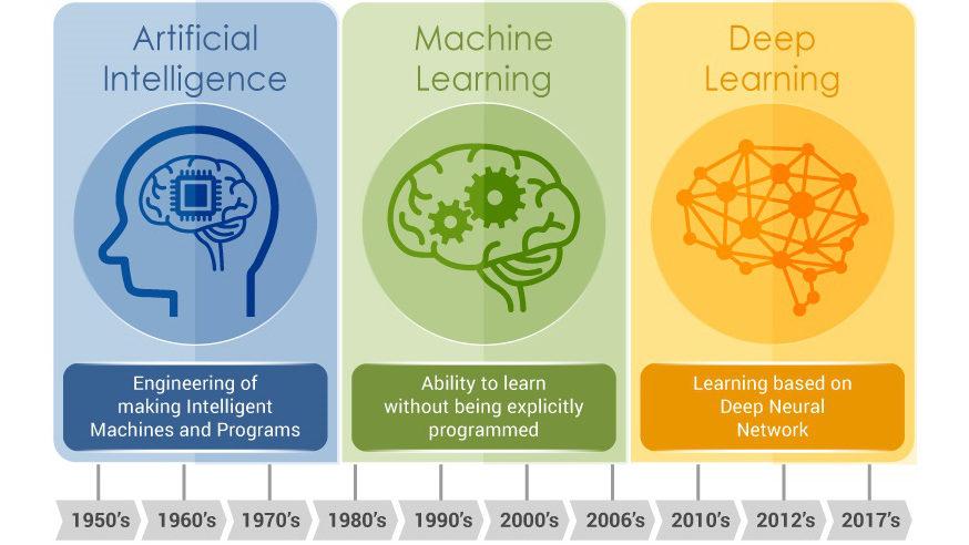 Intelligence Artificielle, Machine Learning et Deep Learning : Quels liens et quelles différences ?