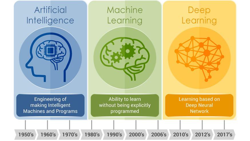 Photo of Intelligence Artificielle, Machine Learning et Deep Learning : Quels liens et quelles différences ?