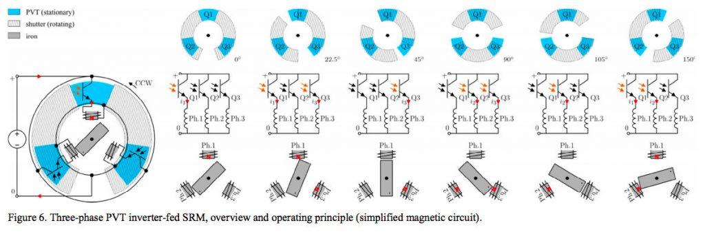 Schéma de principe du moteur solaire  - extrait publication [1]