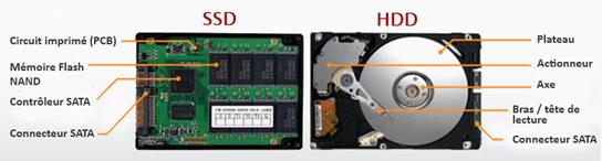 disque dur HDD vs disque SSD