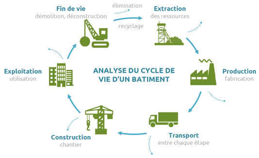 Ecoconception : analyse cycle de vie d'un bâtiment