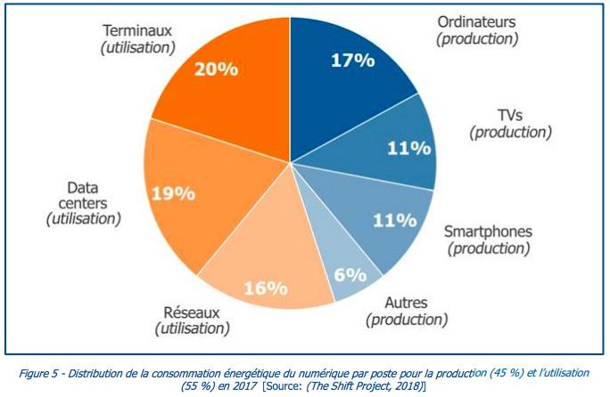 sobriete numerique impact energetique