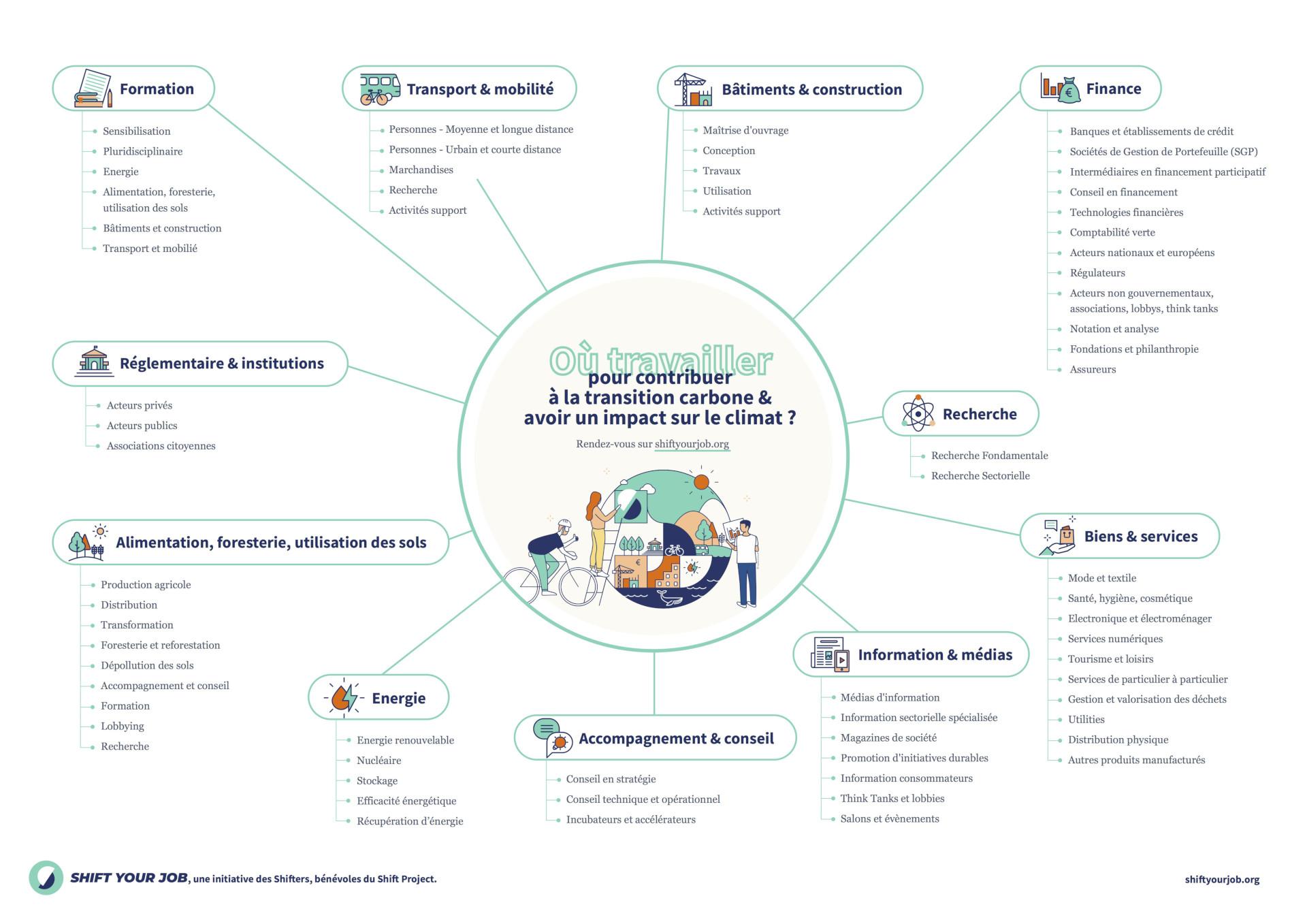 Shift Your Job : secteurs et sous-secteurs des organisations
