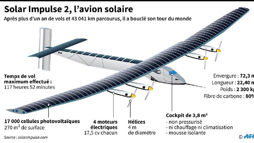 Avion solaire Solar Impulse 2 : Caractéristiques